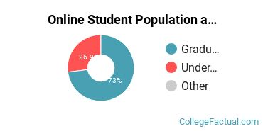 Online Student Population at Abilene Christian University