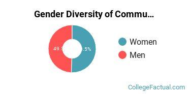 Academy of Art University Gender Breakdown of Communications Technologies & Support Master's Degree Grads