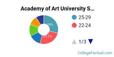 Academy of Art University Student Age Diversity