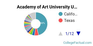 Where are Academy of Art University Students From?