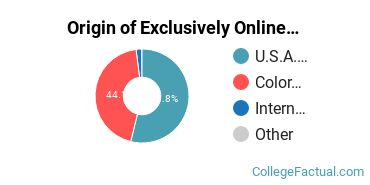 Origin of Exclusively Online Students at Adams State University