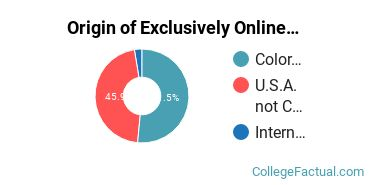 Origin of Exclusively Online Graduate Students at Adams State University