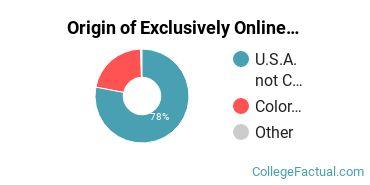 Origin of Exclusively Online Undergraduate Degree Seekers at Adams State University