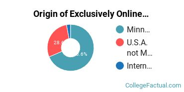 Origin of Exclusively Online Students at Adler Graduate School