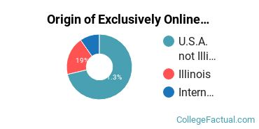 Origin of Exclusively Online Students at Adler University