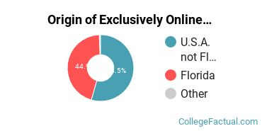 Origin of Exclusively Online Students at Adventist University of Health Sciences