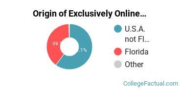 Origin of Exclusively Online Undergraduate Degree Seekers at Adventist University of Health Sciences