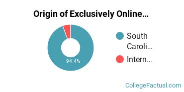 Origin of Exclusively Online Undergraduate Non-Degree Seekers at Aiken Technical College