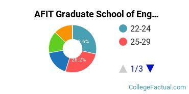 AFIT Graduate School of Engineering & Management Student Age Diversity