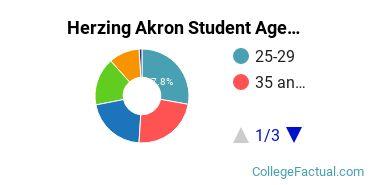 Herzing Akron Student Age Diversity