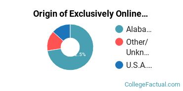 Origin of Exclusively Online Students at Alabama A & M University