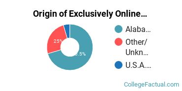 Origin of Exclusively Online Graduate Students at Alabama A & M University