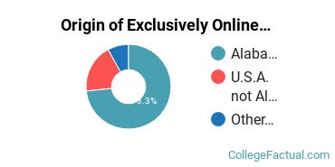 Origin of Exclusively Online Undergraduate Degree Seekers at Alabama A & M University