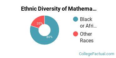 Ethnic Diversity of Mathematics & Statistics Majors at Alabama A & M University