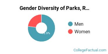 AAMU Gender Breakdown of Parks, Recreation, Leisure, & Fitness Studies Bachelor's Degree Grads