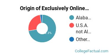 Origin of Exclusively Online Students at Alabama State University