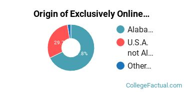 Origin of Exclusively Online Undergraduate Degree Seekers at Alabama State University