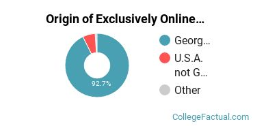 Origin of Exclusively Online Graduate Students at Albany State University