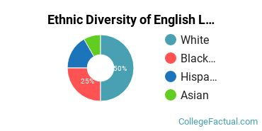 Ethnic Diversity of English Language & Literature Majors at Albright College