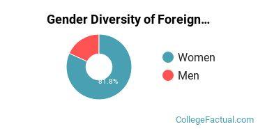 Albright Gender Breakdown of Foreign Languages & Linguistics Bachelor's Degree Grads