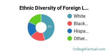 Ethnic Diversity of Foreign Languages & Linguistics Majors at Albright College