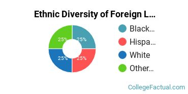 Ethnic Diversity of Foreign Languages & Linguistics Majors at Alfred University
