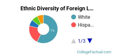 Ethnic Diversity of Foreign Languages & Linguistics Majors at Allegheny College