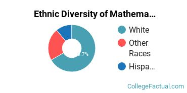 Ethnic Diversity of Mathematics & Statistics Majors at Alma College