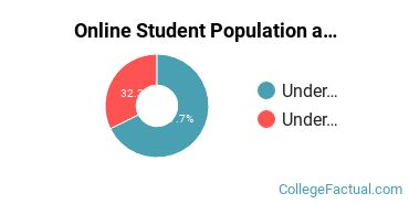 Online Student Population at Alpena Community College