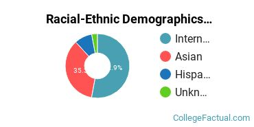 America Evangelical University Undergraduate Racial-Ethnic Diversity Pie Chart