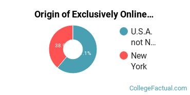 Origin of Exclusively Online Students at American Academy McAllister Institute of Funeral Service