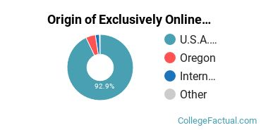 Origin of Exclusively Online Graduate Students at American College of Healthcare Sciences