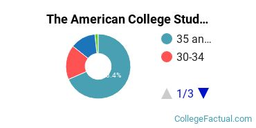 The American College Student Age Diversity