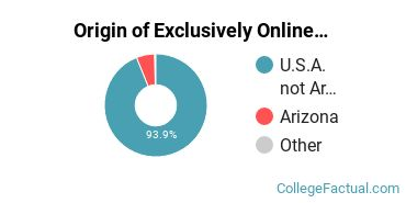 Origin of Exclusively Online Students at American InterContinental University - Online