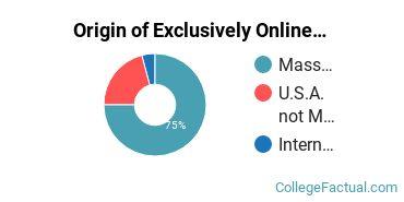 Origin of Exclusively Online Undergraduate Degree Seekers at American International College
