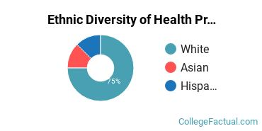 Ethnic Diversity of Health Professions Majors at American Medical Sciences Center