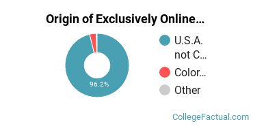 Origin of Exclusively Online Students at American Sentinel University
