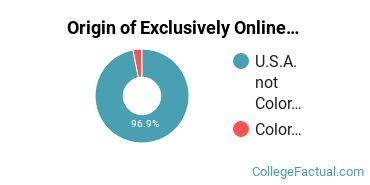 Origin of Exclusively Online Undergraduate Degree Seekers at American Sentinel University