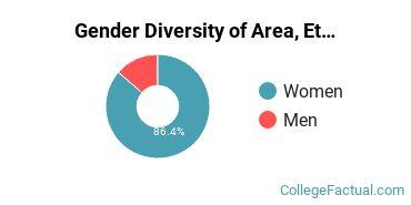 The American University Gender Breakdown of Area, Ethnic, Culture, & Gender Studies Bachelor's Degree Grads