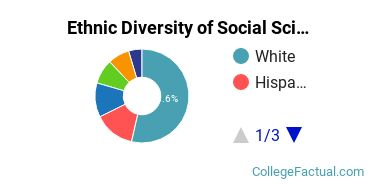 Ethnic Diversity of Social Sciences Majors at American University