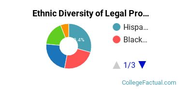 Ethnic Diversity of Legal Professions Majors at Amherst College