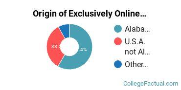 Origin of Exclusively Online Students at Amridge University