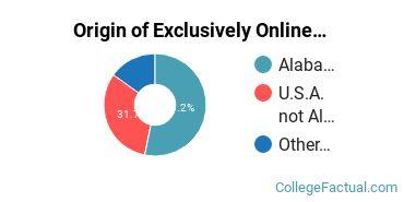 Origin of Exclusively Online Graduate Students at Amridge University