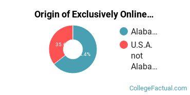 Origin of Exclusively Online Undergraduate Degree Seekers at Amridge University