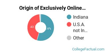 Origin of Exclusively Online Students at Anderson University Indiana