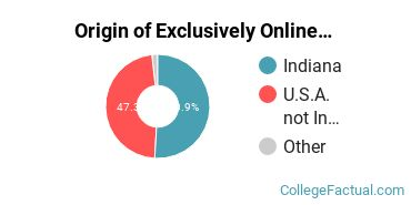 Origin of Exclusively Online Graduate Students at Anderson University Indiana
