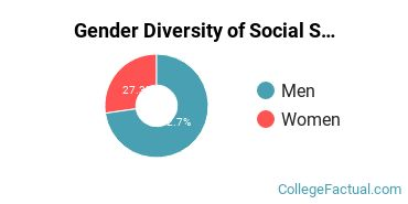 Anderson University Indiana Gender Breakdown of Social Sciences Bachelor's Degree Grads