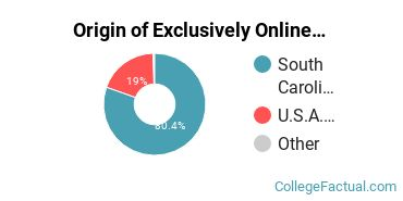 Origin of Exclusively Online Students at Anderson University South Carolina