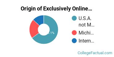 Origin of Exclusively Online Students at Andrews University
