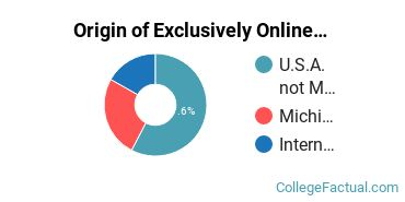 Origin of Exclusively Online Graduate Students at Andrews University